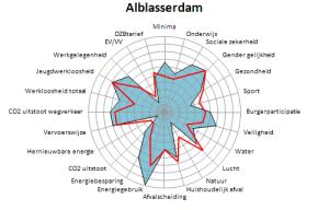 Alblasserdam 2016