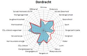 Dordrecht 2014