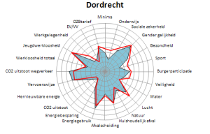 Dordrecht 2016