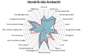 Hendrik-Ido-Ambacht 2016