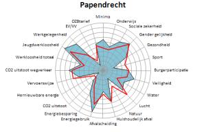 Papendrecht 2016